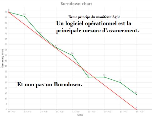 burndown2