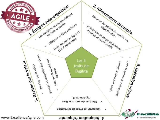 Cinq-traits-de-l'agilité.png