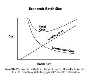 Economic-Batch-Size-Reinertsen