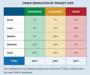 chaos success