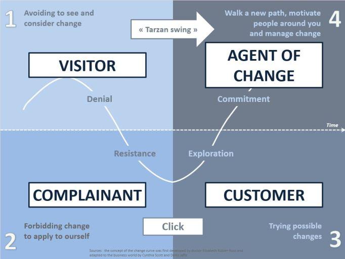 Change curve+SFC